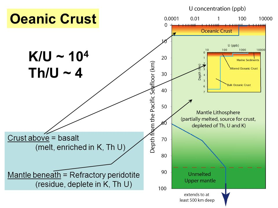Crust above = basalt (melt, enriched in K, Th U) Mantle beneath = Refractory peridotite (residue, deplete in K, Th U) Oeanic Crust K/U ~ 10 4 Th/U ~ 4