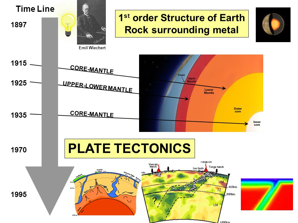1897 1915 1925 1970 1935 1995 Emil Wiechert 1 st order Structure of Earth Rock surrounding metal PLATE TECTONICS CORE-MANTLE UPPER-LOWER MANTLE CORE-MANTLE Time Line