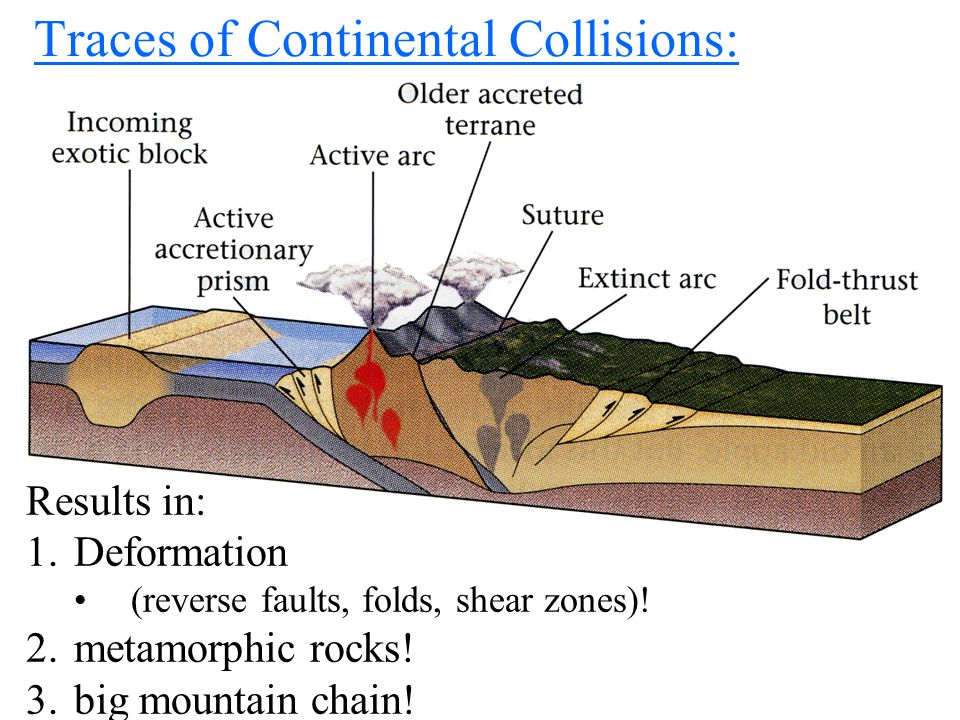 Earliest Microcontinents http://earth.usc.edu/~geol150/public_html/evolution/image s/prepaleozoic/earlytectonics.jpg Small Felsic Continents Big Mafic Ocean Crust Little sedimentary basins at continent's edges Felsic continental crust slowly created by partial melting OR fractional crystallization.