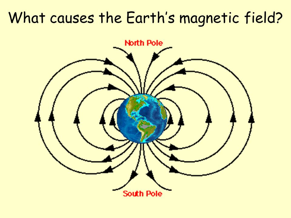 What causes the Earth's magnetic field?