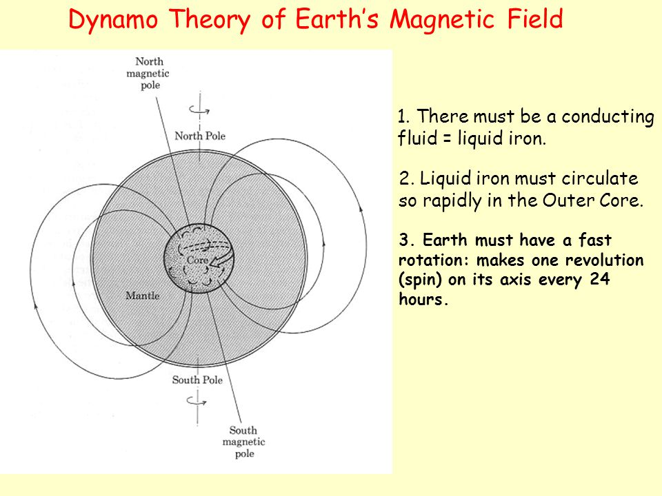 Dynamo Theory of Earth's Magnetic Field 2. Liquid iron must circulate so rapidly in the Outer Core. 3. Earth must have a fast rotation: makes one revo