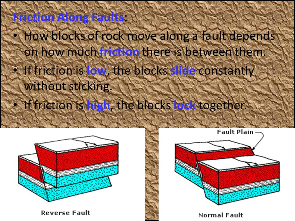 Friction Along Faults: How blocks of rock move along a fault depends on how much friction there is between them. If friction is low, the blocks slide