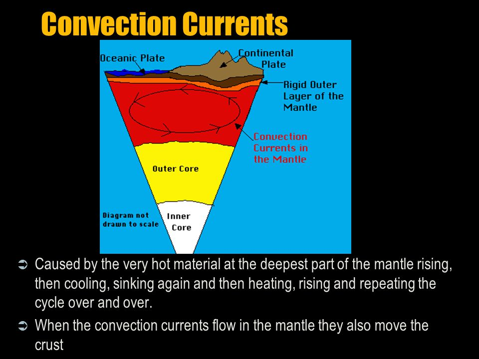 Convection Currents  Caused by the very hot material at the deepest part of the mantle rising, then cooling, sinking again and then heating, rising and repeating the cycle over and over.