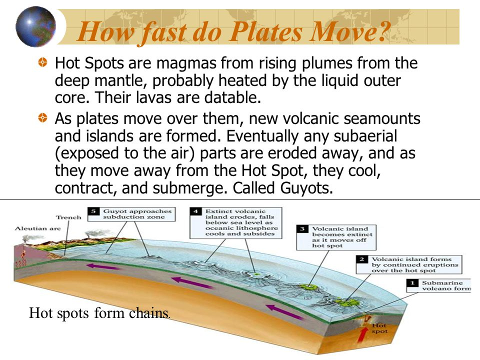 How fast do Plates Move? Hot Spots are magmas from rising plumes from the deep mantle, probably heated by the liquid outer core. Their lavas are datab