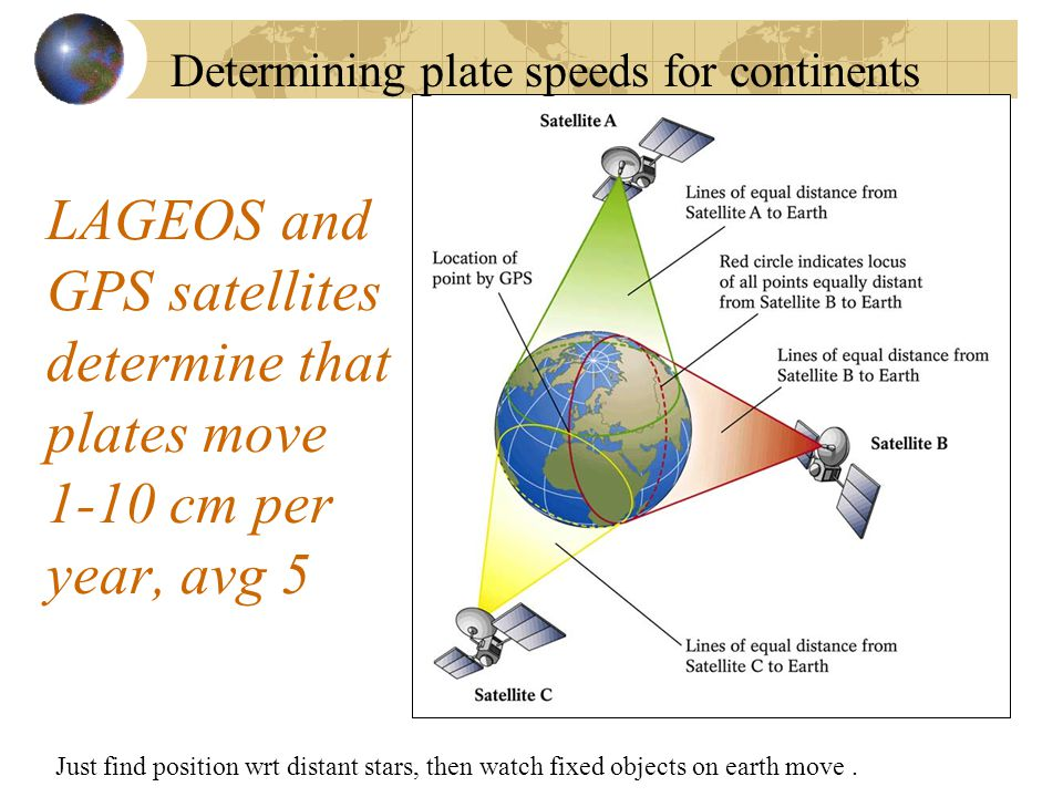 LAGEOS and GPS satellites determine that plates move 1-10 cm per year, avg 5 Determining plate speeds for continents Just find position wrt distant st