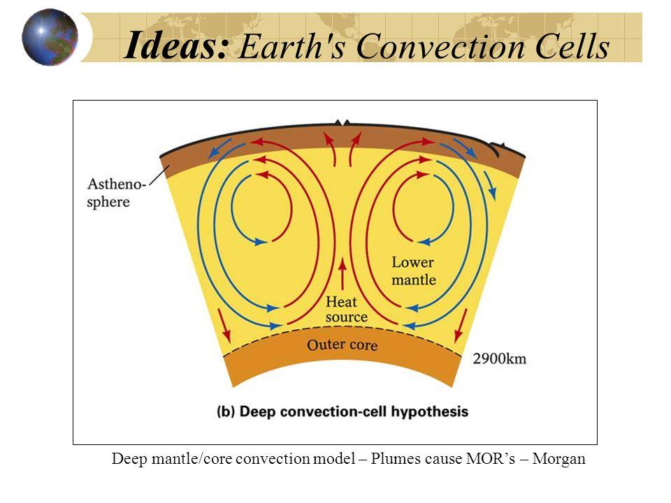Ideas: Earth's Convection Cells Deep mantle/core convection model – Plumes cause MOR's – Morgan