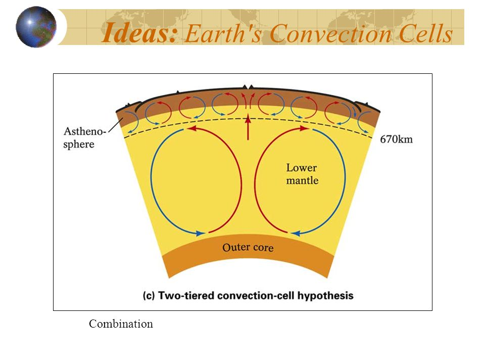 Ideas: Earth's Convection Cells Combination