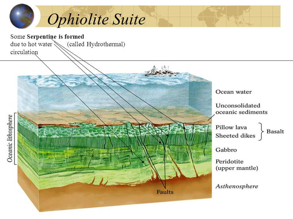 Ophiolite Suite Some Serpentine is formed due to hot water (called Hydrothermal) circulation