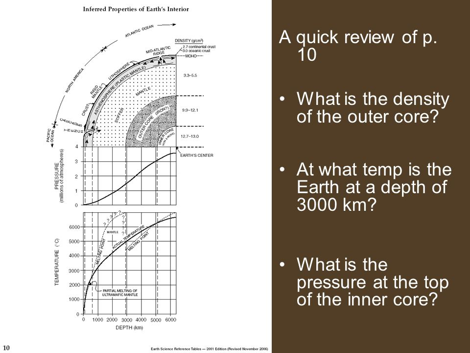 A quick review of p.10 What is the density of the outer core.