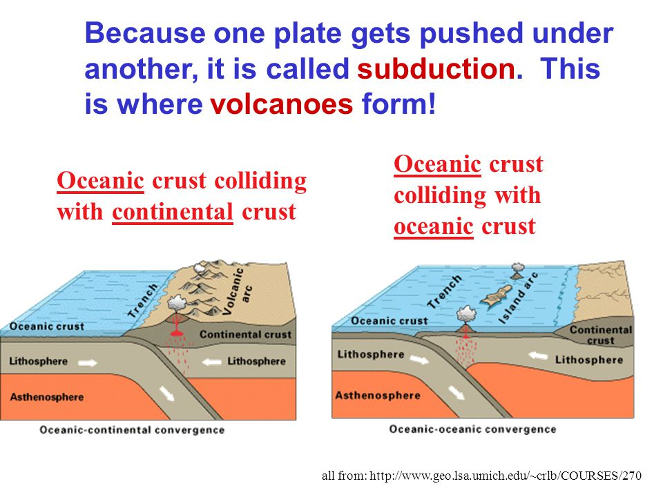 Because one plate gets pushed under another, it is called subduction.