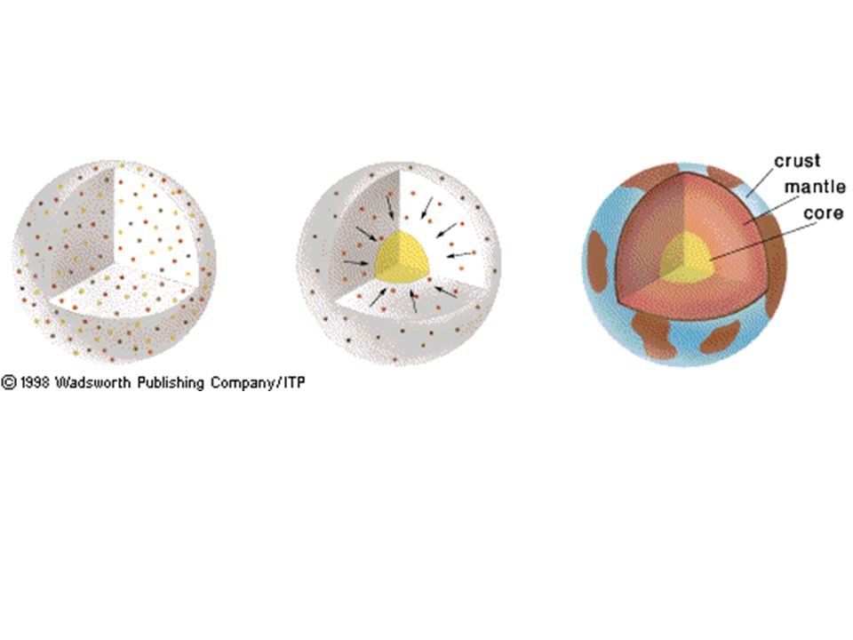 Core (Fe, Ni) –Inner Core (solid) –Outer Core (liquid) Mantle (plastic) – very close to melting point –Inner Mantle –Asthenosphere Lithosphere (rigid) –Upper Mantle (~100km) (Lithosphere) –Crust Oceanic Continental Earth's Layers