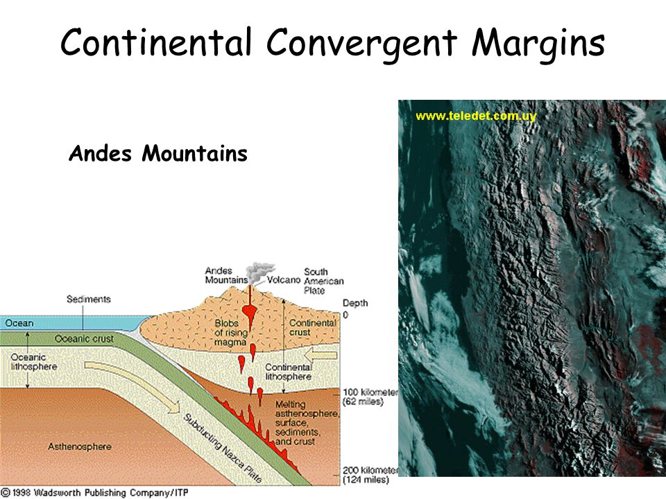Continental Convergent Margins Andes Mountains