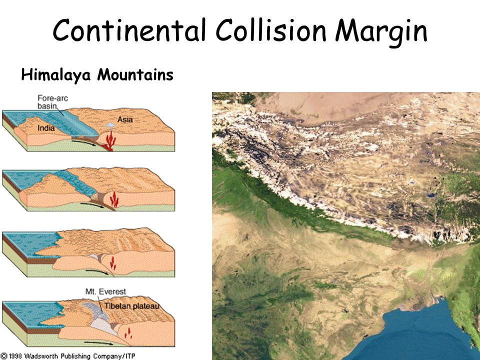 Continental Collision Margin Himalaya Mountains