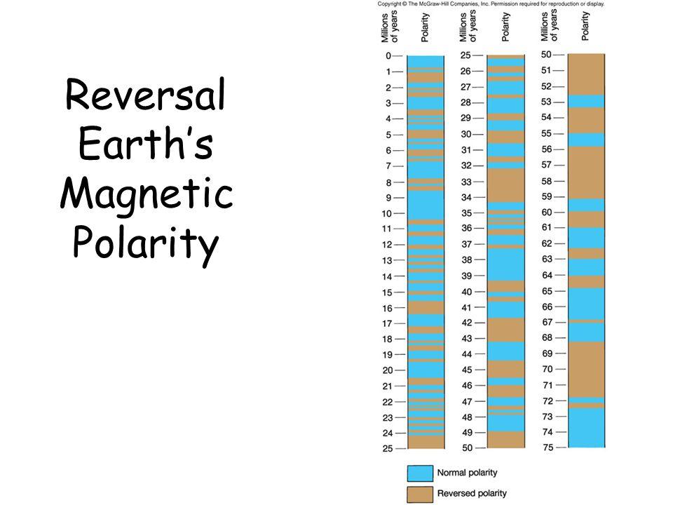 Reversal Earth's Magnetic Polarity