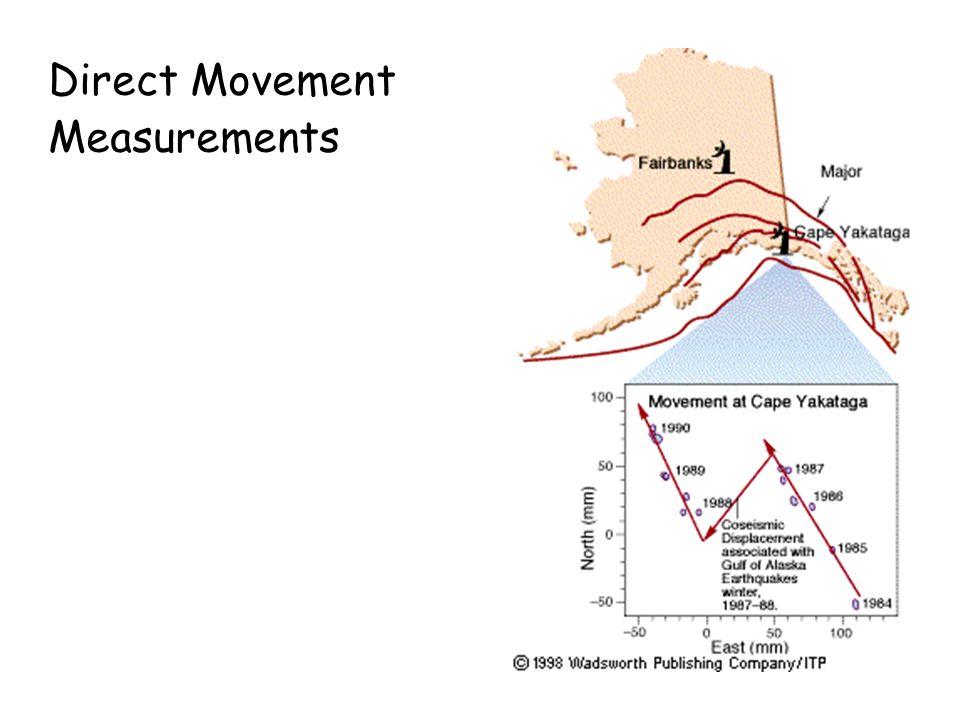 Direct Movement Measurements