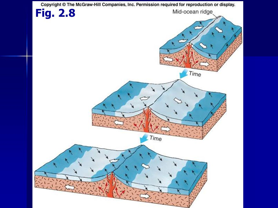 I.Geology D.Plate Tectonics - Mechanism 1.Sea-Floor Spreading Lithosphere made up of lithospheric platesLithosphere made up of lithospheric plates Plates may contain continental crust, oceanic crust, or bothPlates may contain continental crust, oceanic crust, or both Plates rest on asthenosphere (plastic upper mantle)Plates rest on asthenosphere (plastic upper mantle) Plate boundaries correspond to locations of mid-ocean ridges and to trenchesPlate boundaries correspond to locations of mid-ocean ridges and to trenches Not all plates completely characterized yetNot all plates completely characterized yet Fig.