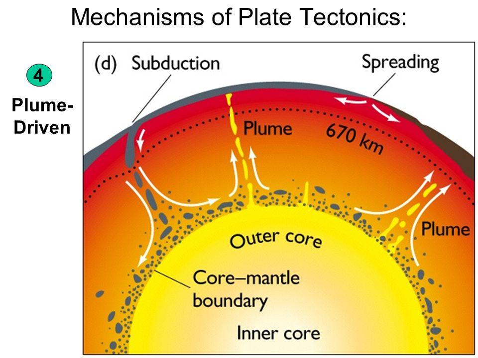 Mechanisms of Plate Tectonics: Plume- Driven 4