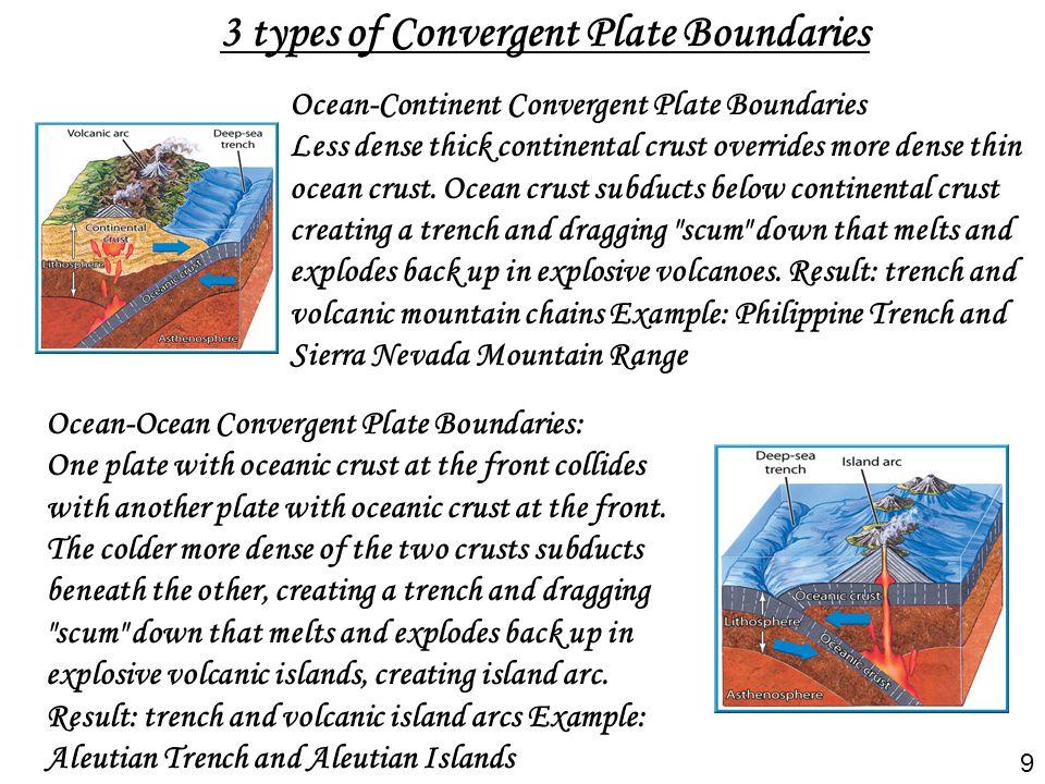 3 types of Convergent Plate Boundaries Ocean-Continent Convergent Plate Boundaries Less dense thick continental crust overrides more dense thin ocean
