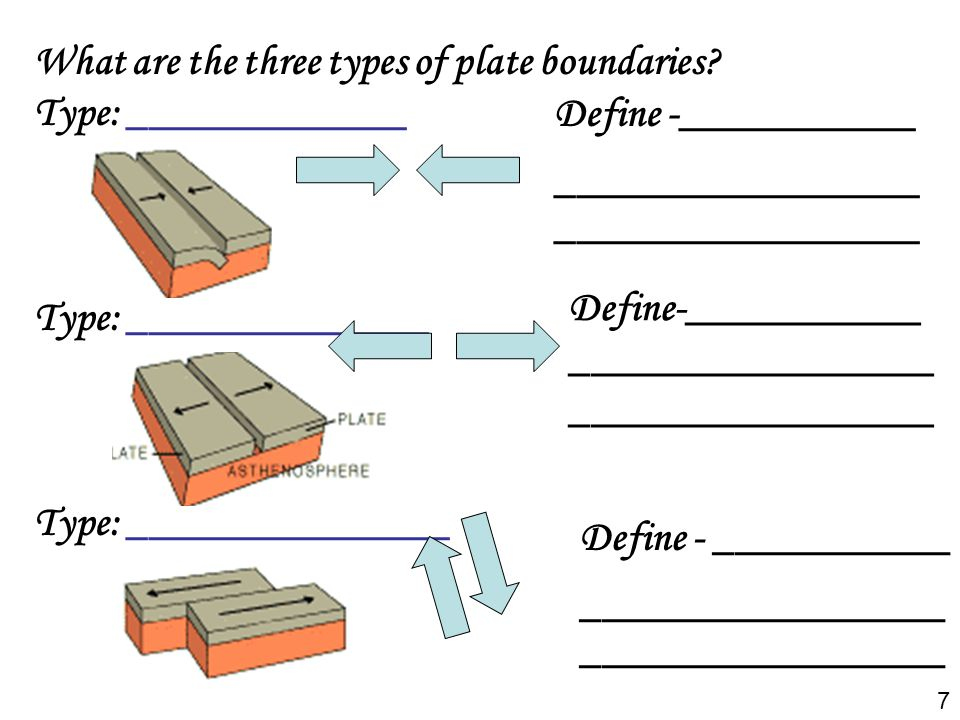 What are the three types of plate boundaries? Type: _____________ Type: ______________ Type: _______________ Define -____________________________ ____