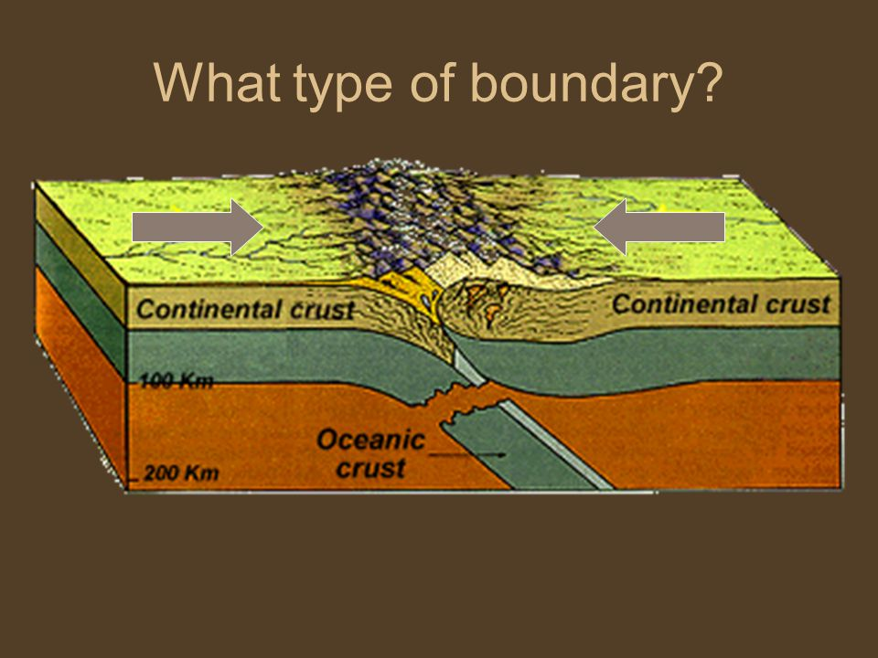 What type of boundary