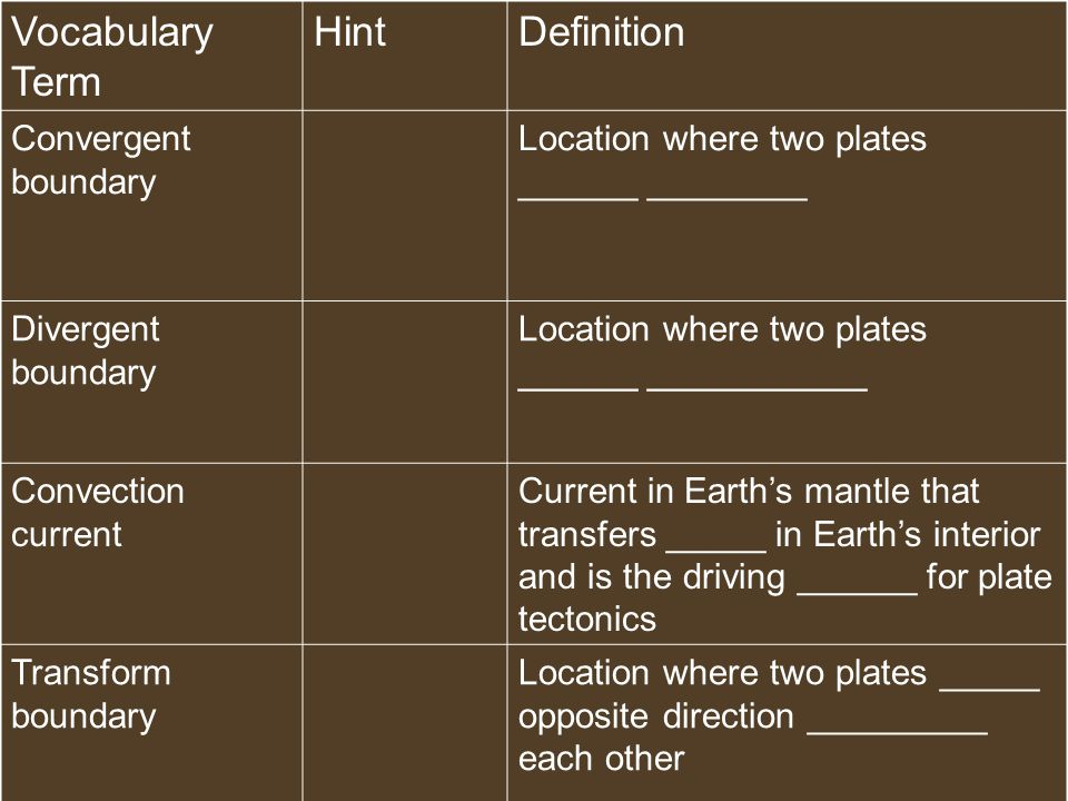 Vocabulary Term HintDefinition Convergent boundary Location where two plates ______ ________ Divergent boundary Location where two plates ______ ___________ Convection current Current in Earth's mantle that transfers _____ in Earth's interior and is the driving ______ for plate tectonics Transform boundary Location where two plates _____ opposite direction _________ each other