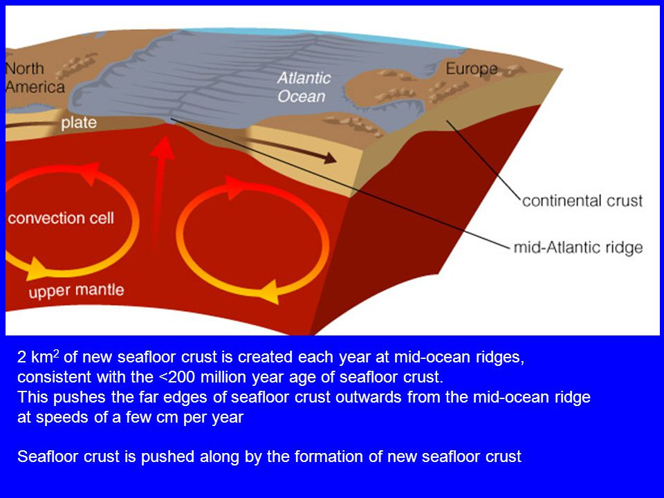 2 km 2 of new seafloor crust is created each year at mid-ocean ridges, consistent with the <200 million year age of seafloor crust.