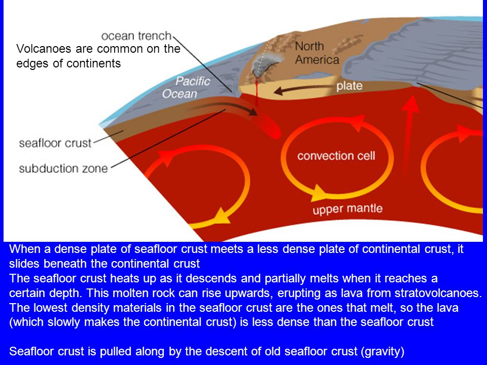 When a dense plate of seafloor crust meets a less dense plate of continental crust, it slides beneath the continental crust The seafloor crust heats up as it descends and partially melts when it reaches a certain depth.
