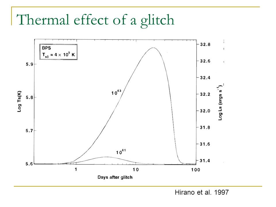 Thermal effect of a glitch Hirano et al. 1997