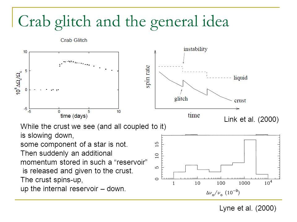 Glitches Unpinning of superfluid vortex lines results in a glitch.