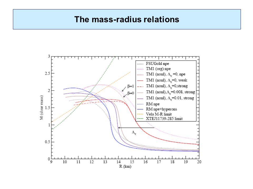 The mass-radius relations