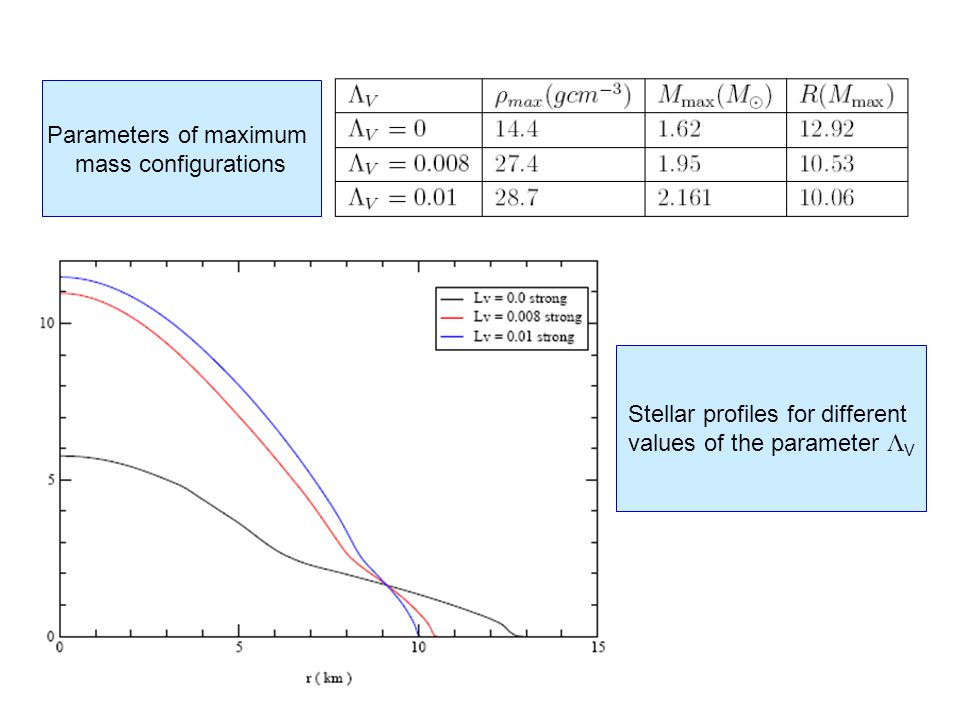 Parameters of maximum mass configurations Stellar profiles for different values of the parameter  V