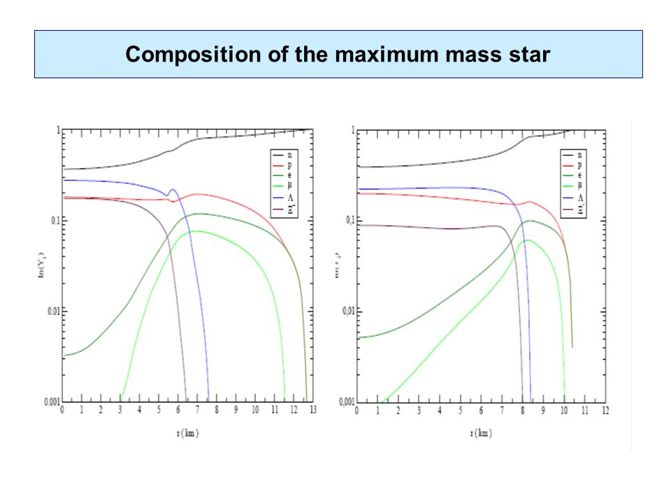 Composition of the maximum mass star