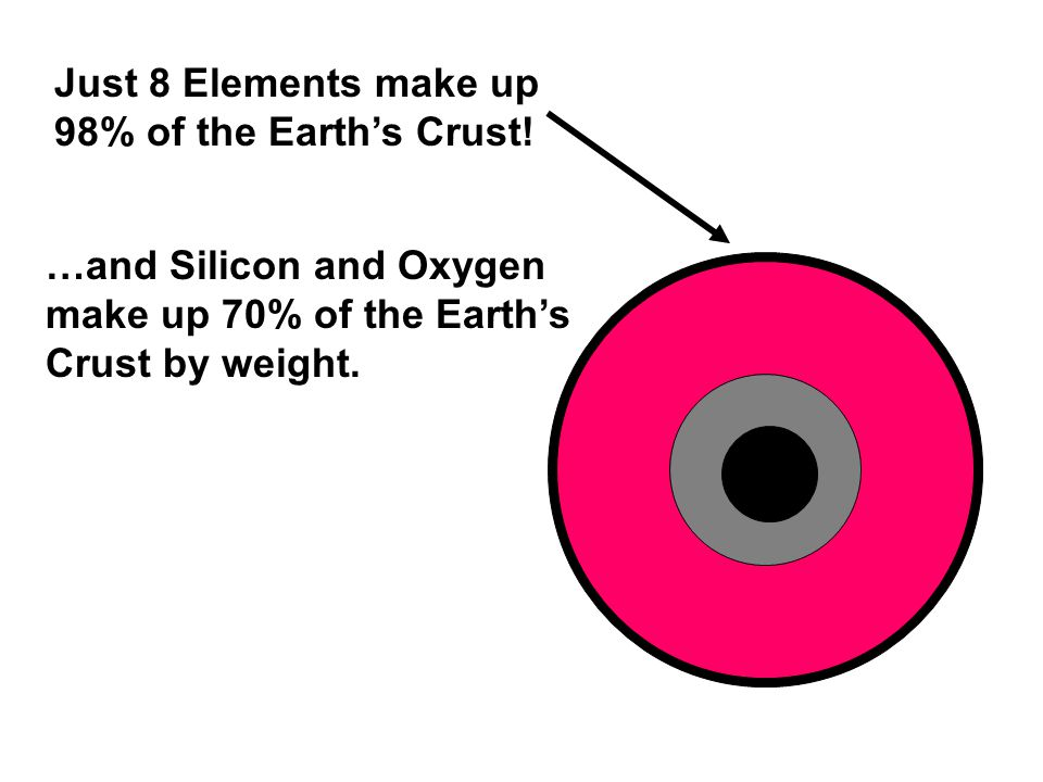 Just 8 Elements make up 98% of the Earth's Crust.