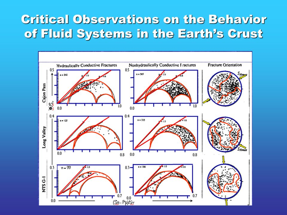 Hydraulically conductive fractures form the permeability system and are critically stressed according to Mohr-Coulomb behavior.
