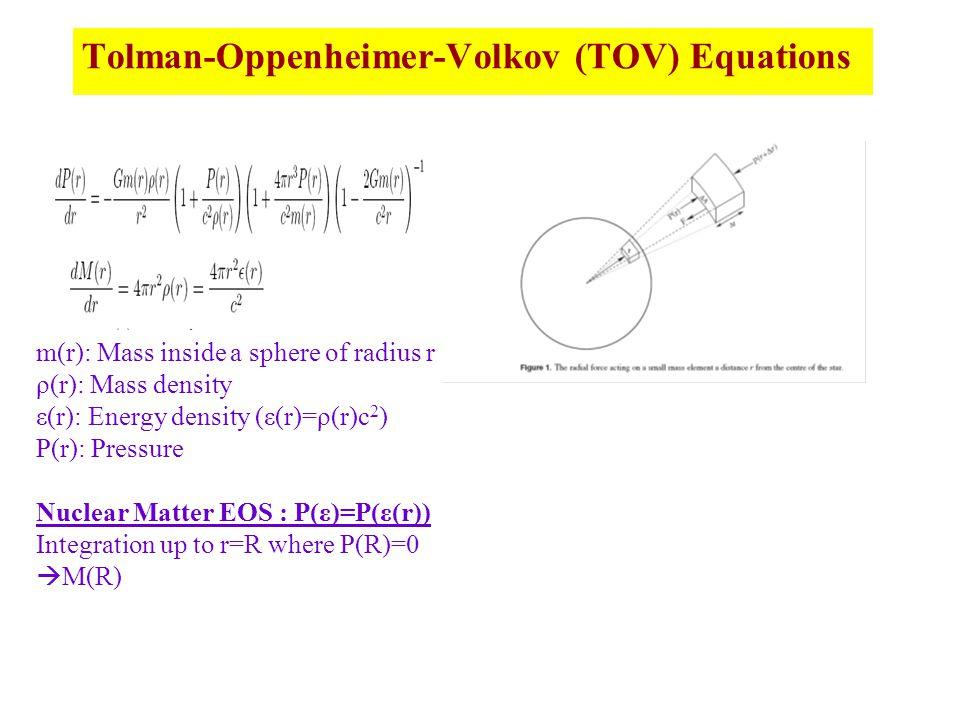 Tolman-Oppenheimer-Volkov (TOV) Equations m(r): Mass inside a sphere of radius r ρ(r): Mass density ε(r): Energy density (ε(r)=ρ(r)c 2 ) P(r): Pressure Nuclear Matter EOS : P(ε)=P(ε(r)) Integration up to r=R where P(R)=0  M(R)