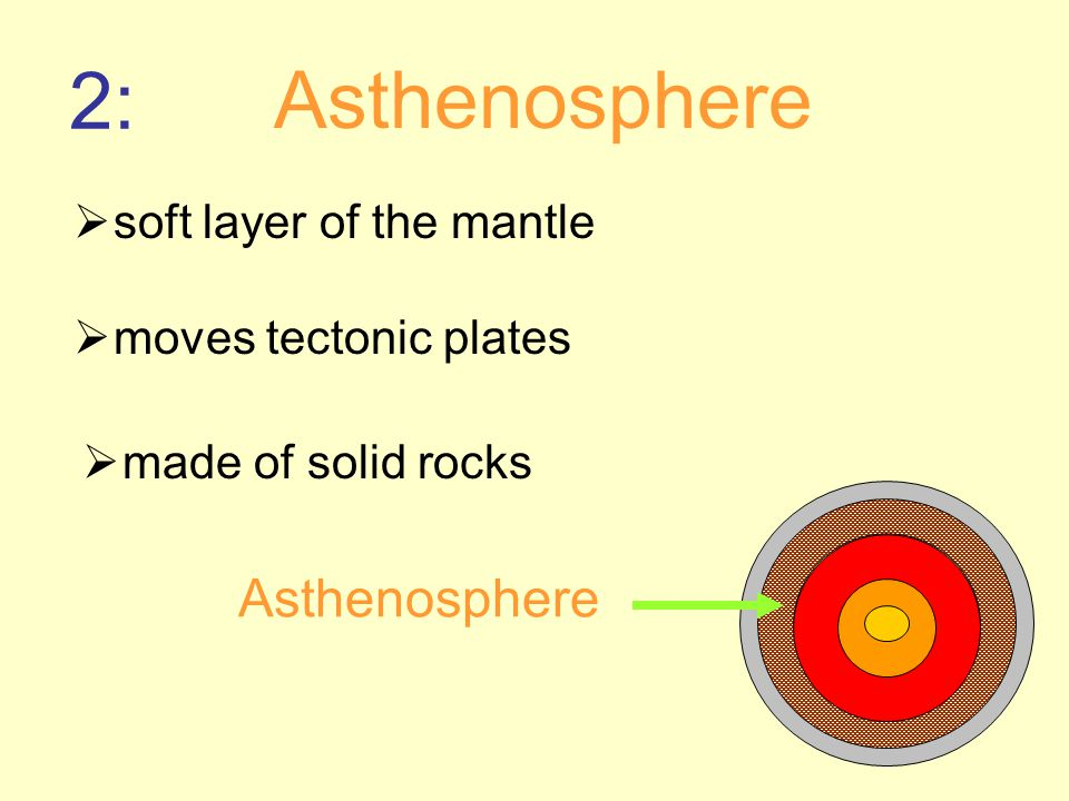  soft layer of the mantle 2: Asthenosphere  moves tectonic plates  made of solid rocks Asthenosphere
