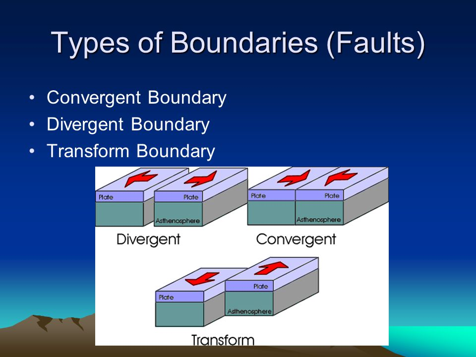 Types of Boundaries (Faults) Convergent Boundary Divergent Boundary Transform Boundary