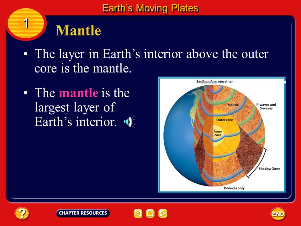 The outer core lies above the inner core and is thought to be composed mostly of molten metal.