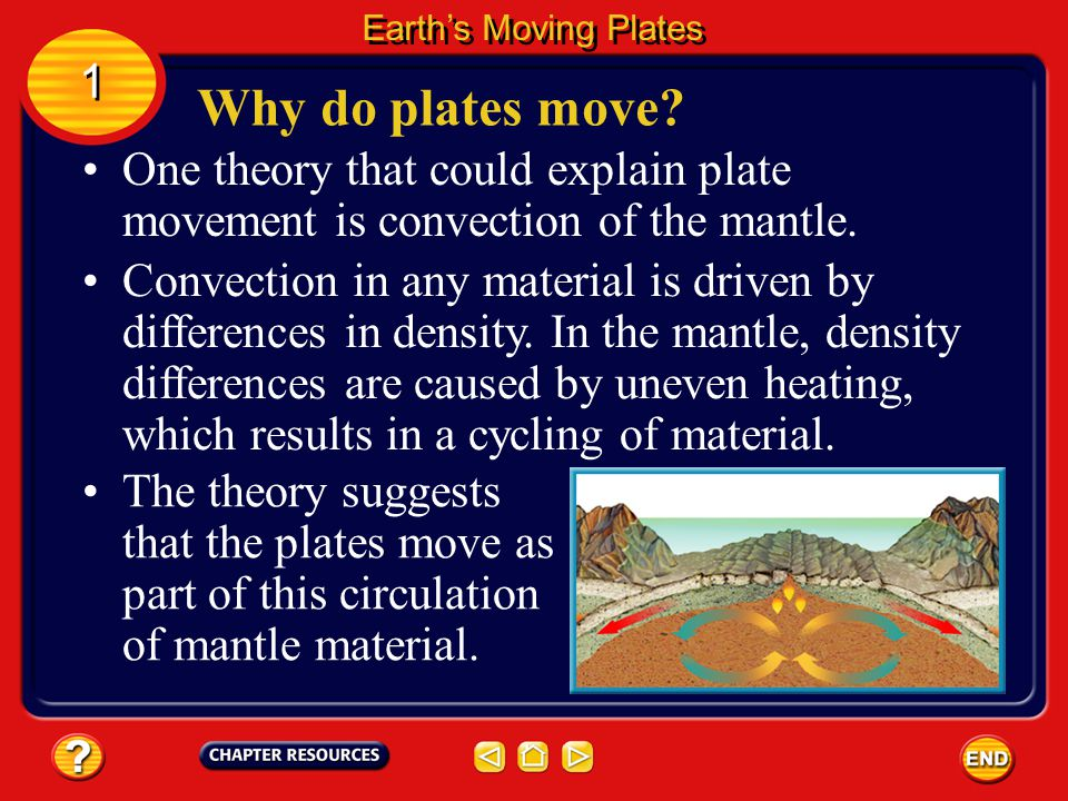 So far, scientists have come up with several possible explanations about what is happening inside Earth to cause plate movement.