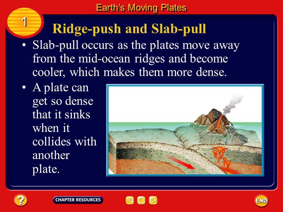 Ridge-push occurs at mid-ocean ridges, which are higher than surrounding ocean floor.
