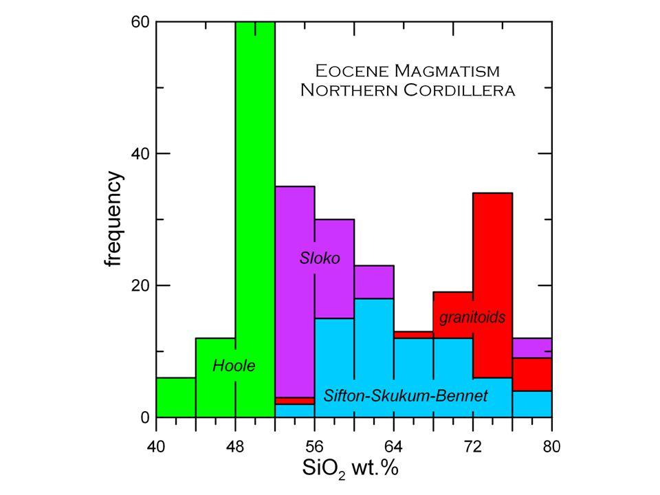 Classification Liquidus Projection