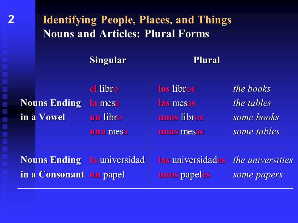 Nouns and Articles: Plural Forms Identifying People, Places, and Things Nouns and Articles: Plural Forms SingularPlural el librolos librosthe books Nouns Ending la mesalas mesasthe tables in a Vowel un librounos librossome books una mesaunas mesassome tables Nouns Endingla universidadlas universidadesthe universities in a Consonantun papelunos papelessome papers 2
