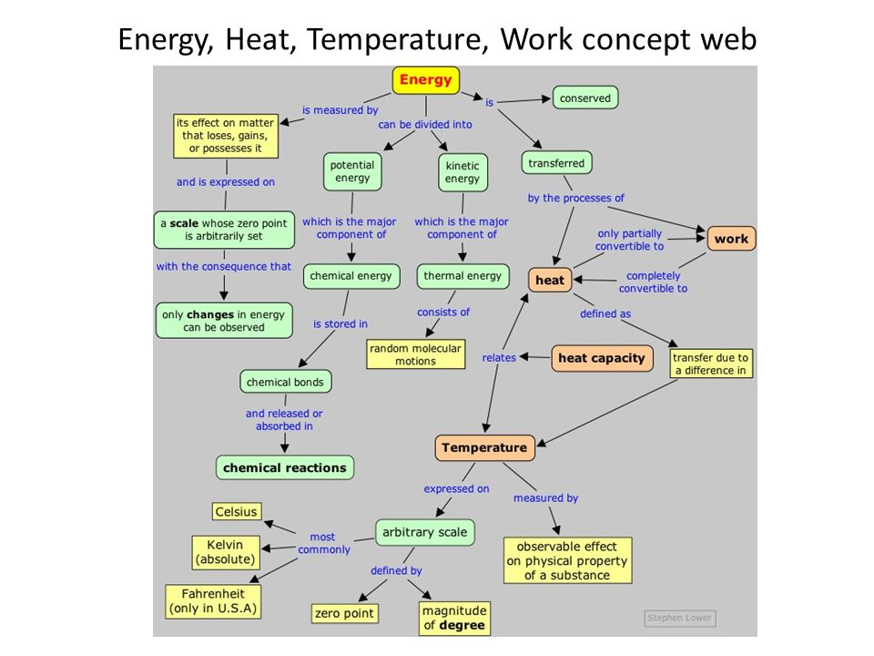 Three heat transport processes There are three ways to transfer heat Conduction: heat in a solid is transferred via diffusion of crystal lattice vibrations.