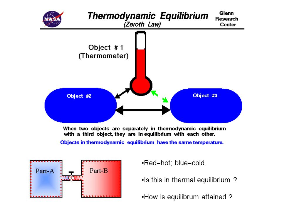 Red=hot; blue=cold. Is this in thermal equilibrium ? How is equilibrum attained ?