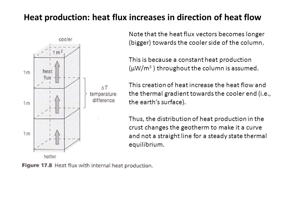 Heat production: heat flux increases in direction of heat flow Note that the heat flux vectors becomes longer (bigger) towards the cooler side of the