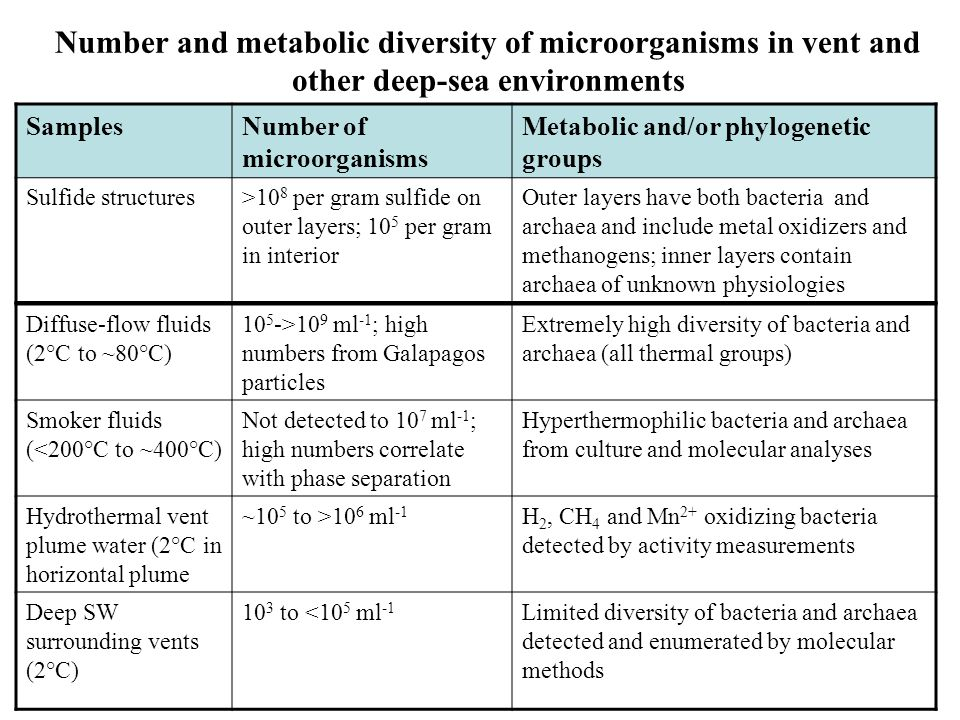 "Incidence, diversity and physiology of ""deep"" microbial communities Incidence and diversity Metabolism of CO 2 fixing microbes Physiology of isolated"
