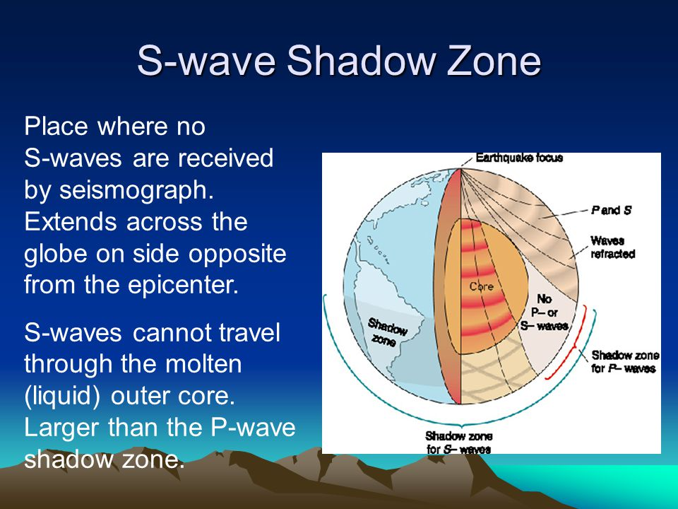 S-wave Shadow Zone Place where no S-waves are received by seismograph. Extends across the globe on side opposite from the epicenter. S-waves cannot tr