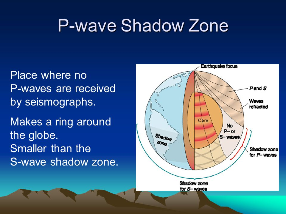 P-wave Shadow Zone Place where no P-waves are received by seismographs. Makes a ring around the globe. Smaller than the S-wave shadow zone.