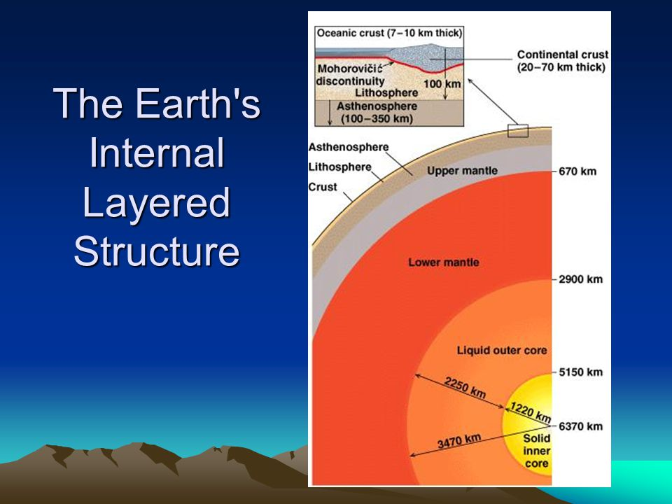 The Earth's Internal Layered Structure