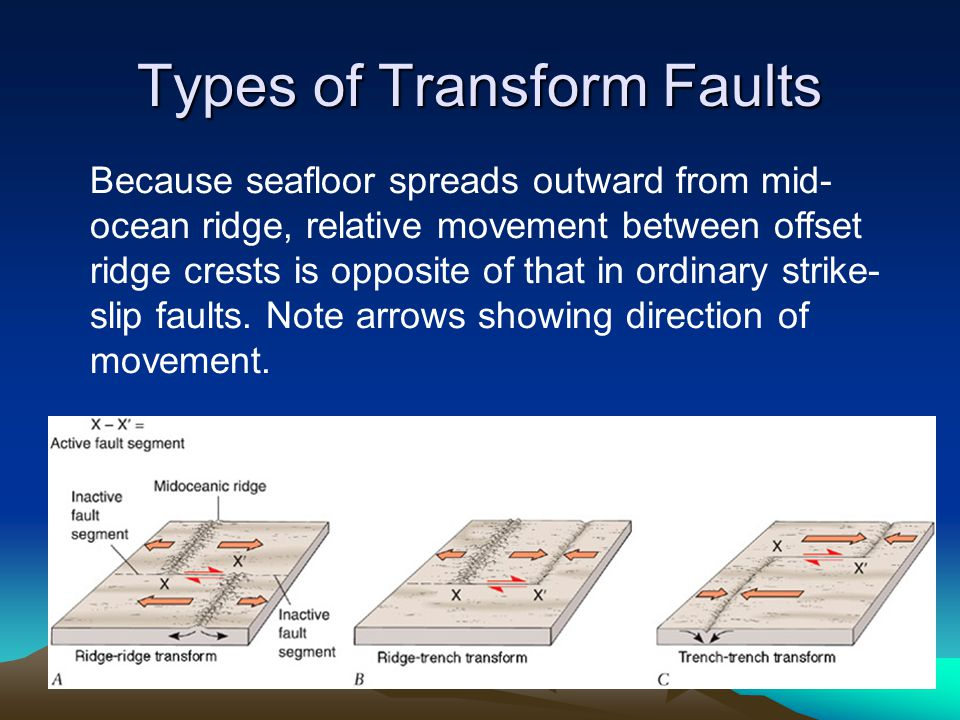 Types of Transform Faults Because seafloor spreads outward from mid- ocean ridge, relative movement between offset ridge crests is opposite of that in